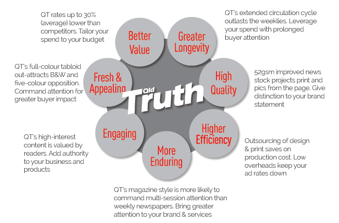 QLD Truth - values map
